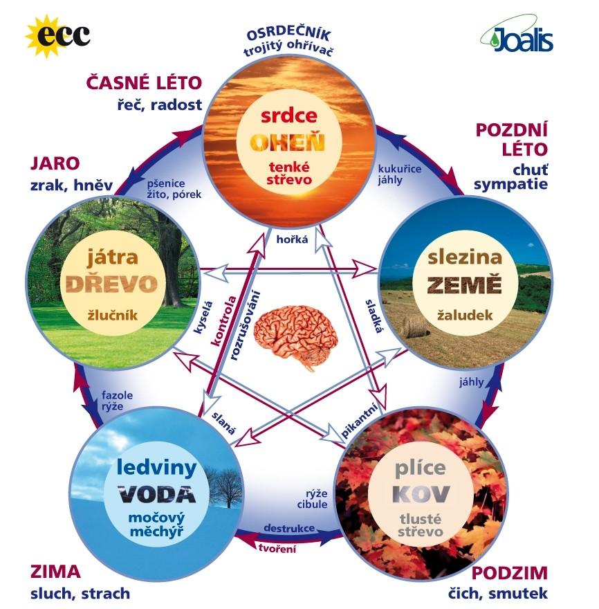 pentagram ECC 2
